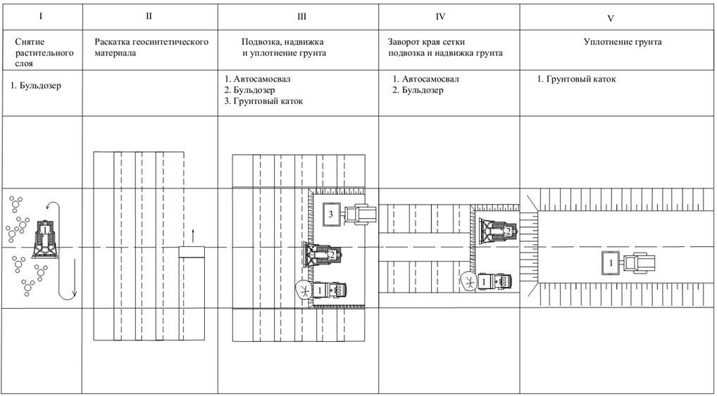 Технологическая карта на устройство обойм с применением геосинтетического материала АРМОСТАБ