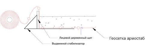 Рисунок 3. Схема установки выдвижного стабилизатора и лицевого щита