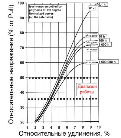 Рис. 1 Диапазон работы геосинтетических материалов