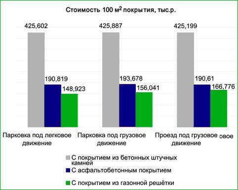 Расчет стоимости строительства парковки с применением газонных решеток, стоимость экопарковки