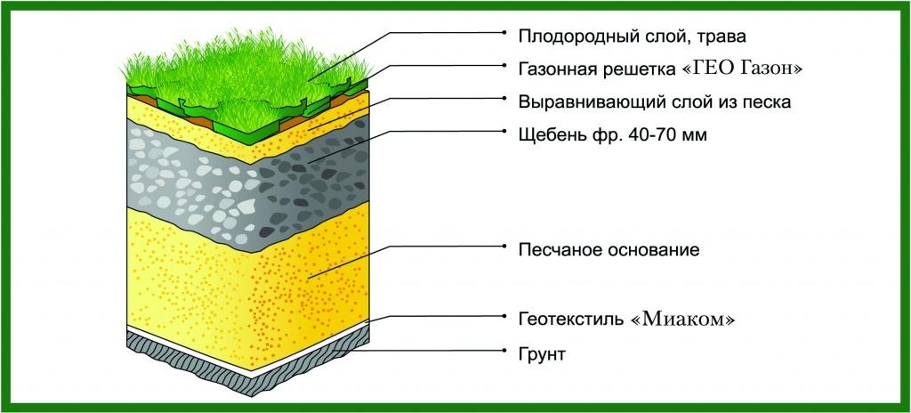 Схема основания с газонной решеткой